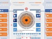 Der Content Marketing Workflow