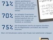 Facebook Nutzung von jugendlichen und Eltern in Deutschland