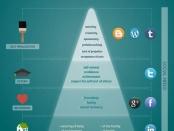 Social Media und die menschlichen Grundbedürfnisse